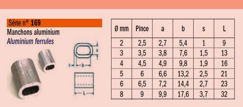 Manchon-aluminium