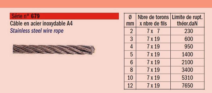 câble en acier inoxydable