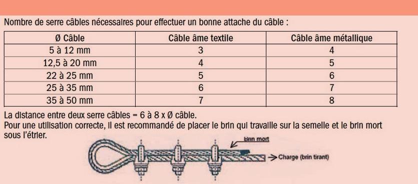 serre-cables-a-etrier-inox